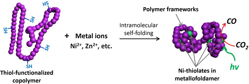 """Enzymatic"" photoreduction of carbon dioxide using polymeric metallofoldamers containing nickel–thiolate cofactors"
